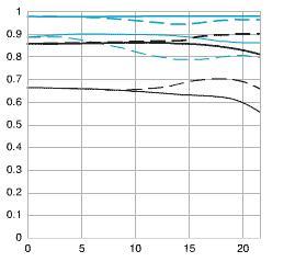 MTF Chart of Canon EF 135mm F2.0L USM Lens