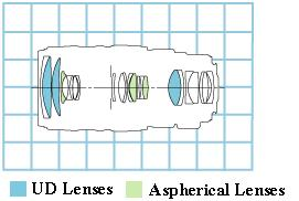 Block Diagram of Canon EF 28-300mm F3.5-5.6L IS USM Lens