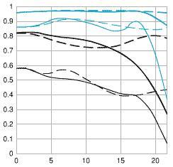 MTF Chart for Canon EF 50mm F1.8 Mark II Standard AF Lens