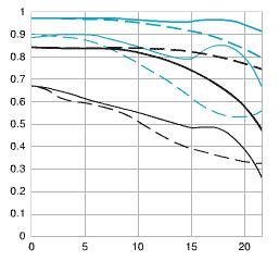 MTF Chart of Canon EF 50mm F2.5 AF Macro Lens