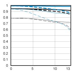MTF Chart of Canon EF-S 60mm F2.8 USM Macro Lens