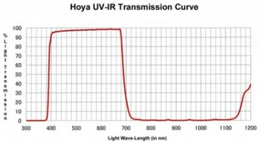 Hoya 72mm UV and IR Cut Screw In Filter