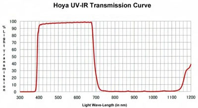 Hoya 49mm UV and IR Cut Filter