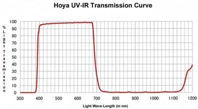 Hoya 52mm UV and IR Cut Filter